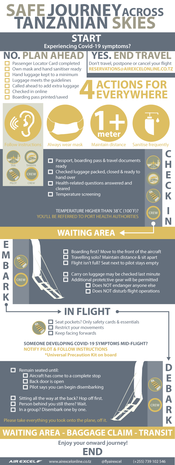 Air Excel Covid SOP Infographic for Passenger Use